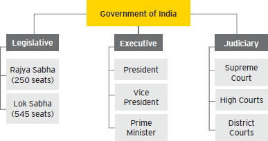 indian-government-structure